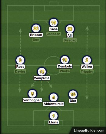 Spurs Formation