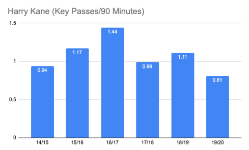 Harry Kane Key Passes