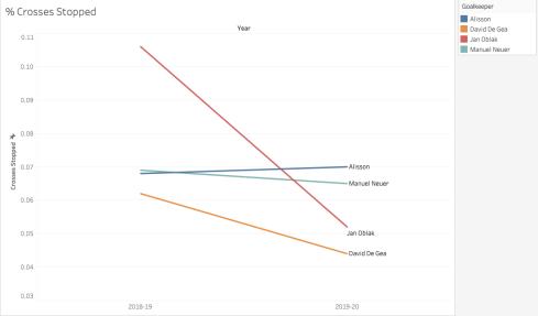 cross_stop_percentage_best_goalkeeper_analytics_1
