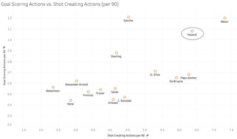 hazard_goal_scoring_shot_creation_actions
