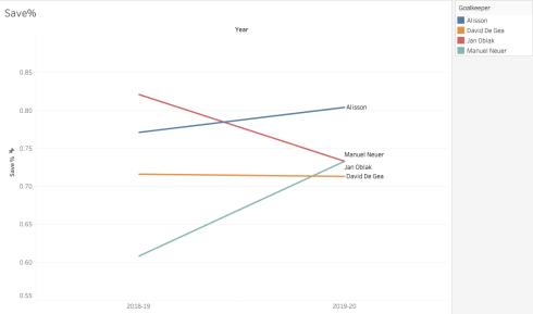 Save_percentage_best_goalkeeper_analytics